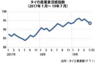【タイ】7月の産業景況感93.5、2カ月連続で下落[経済](2019/08/23)