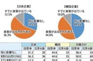 【韓国】【日韓対立】日韓企業62%「実害を懸念」[経済](2019/08/21)