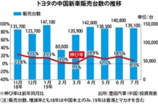 【中国】トヨタ新車販売、7月は8.3%増の13.9万台[車両](2019/08/06)