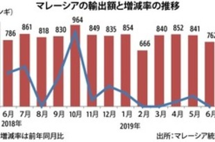 【マレーシア】6月輸出3.1%減、米中摩擦で中国向け不調[経済](2019/08/05)