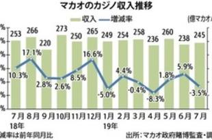 【香港】マカオ7月カジノ収入、3カ月ぶりマイナス[観光](2019/08/02)