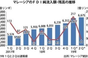 【マレーシア】2QのFDI純流入額、44億リンギに縮小[経済](2019/08/19)