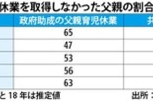 【シンガポール】父親の6割超、育児休業取得せず[社会](2019/08/08)