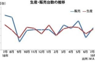 【マレーシア】7月の新車販売、ベース効果で26%減[車両](2019/08/20)
