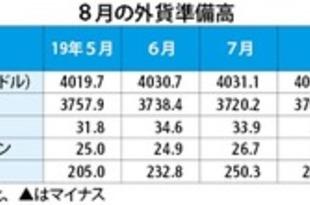【韓国】8月末の外貨準備高、16.3億米ドル減[金融](2019/09/09)