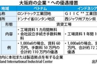 【ベトナム】双日と大阪府提携、東南ア2カ国進出で優遇[建設](2019/09/13)