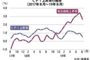 【タイ】8月のCPI0.52%上昇、1月来の低い伸び[経済](2019/09/03)
