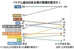 【ベトナム】日系景況感、輸出低迷で最低記録=SMBC[金融](2019/09/10)