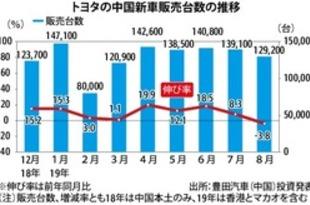 【中国】トヨタ新車販売、8月は3.8%減の12.9万台[車両](2019/09/05)