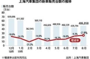 【中国】上海汽車の新車販売、8月は8%減の49万台[車両](2019/09/09)