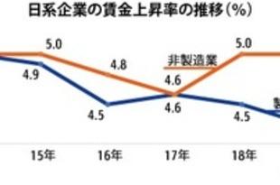 【タイ】日系企業の賃上げ率、製造業はやや減速[経済](2019/09/02)