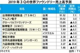 【台湾】TSMC、ファウンドリーシェア5割超えへ[IT](2019/09/05)