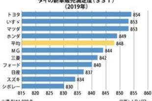 【タイ】新車販売満足度、トヨタが2年連続で首位[車両](2019/09/17)