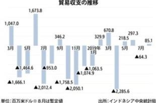 【インドネシア】8月の貿易収支、2カ月ぶりに黒字化[経済](2019/09/17)