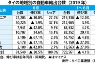 【タイ】8月の車輸出20.5%減、オセアニア向け不振[車両](2019/09/18)