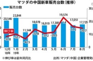 【中国】マツダ新車販売、8月は20.7%減の1.7万台[車両](2019/09/04)