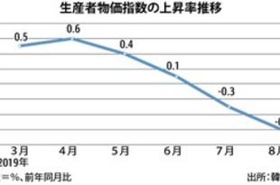 【韓国】8月の生産者物価、2カ月連続でマイナス[経済](2019/09/25)