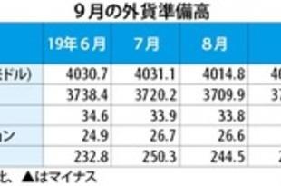 【韓国】9月末の外貨準備高、18億米ドル増加[金融](2019/10/08)