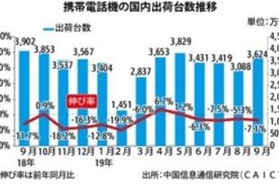 【中国】9月の携帯出荷7.1%減、5G機は倍増[IT](2019/10/15)
