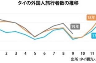【タイ】9月の外国人旅行者、1年3カ月ぶり2桁増[観光](2019/10/25)