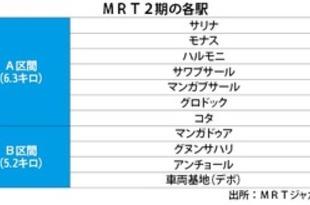 【インドネシア】MRT第2期区間は総延長11.5キロ、11駅に[運輸](2019/10/02)