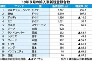 【韓国】9月の日本車販売、不買運動が響き6割減[車両](2019/10/07)