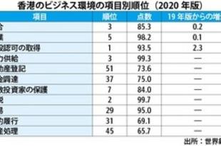 【香港】世銀の事業環境ランク、香港は3位に上昇[経済](2019/10/25)