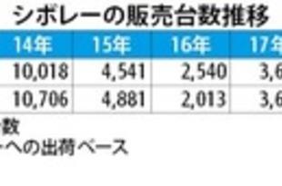 【インドネシア】米ゼネラルモーターズ、来年3月末で撤退[車両](2019/10/30)