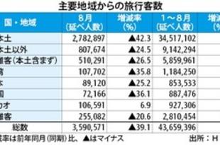 【香港】8月の旅行客39%減、SARS以降で最悪[観光](2019/10/02)