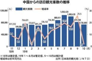 【中国】10月の訪日中国人、2.1%増の73万人[観光](2019/11/21)