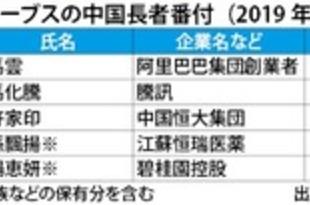 【中国】フォーブス中国長者番付、馬雲氏が首位[経済](2019/11/08)