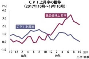 【タイ】10月CPIは0.11%上昇、2年間で伸び最低[経済](2019/11/04)