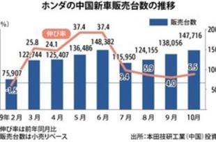 【中国】ホンダの新車販売、10月は7%増の14.8万台[車両](2019/11/06)