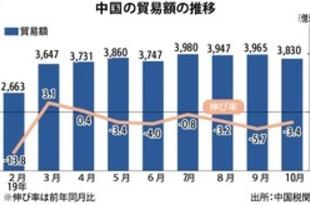 【中国】10月の貿易3.4%減、6カ月連続マイナス[経済](2019/11/11)