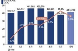 【台湾】10月訪日台湾人9%増、3カ月連続のプラス[観光](2019/11/21)