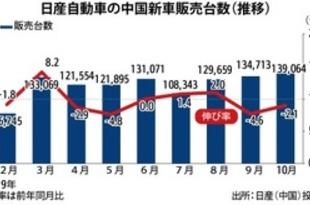 【中国】日産の新車販売、10月は2.1%減の13.9万台[車両](2019/11/07)