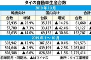 【タイ】10月の車生産22.5%減少、2年半ぶり2桁減[車両](2019/11/21)