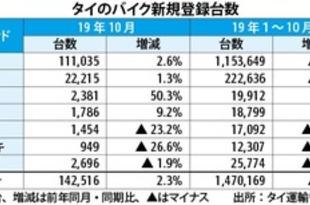 【タイ】10月の新規バイク登録、3カ月ぶり増[車両](2019/11/14)