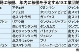 【インドネシア】ジャワ外工業団地18カ所、外国投資2割増へ[経済](2019/11/07)