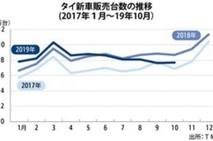 【タイ】10月車販売は11%減、2カ月連続で2桁縮小[車両](2019/11/25)