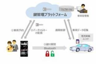 【タイ】NTTドコモ、無人カーシェアの実証実験[運輸](2019/11/26)