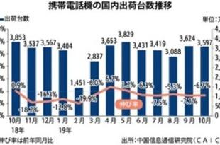 【中国】10月の携帯出荷6.7%減、5G機は5倍増[IT](2019/11/19)