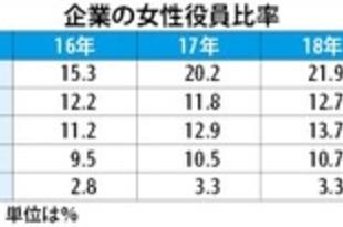 【シンガポール】東南アジアでの女性役員比率、2桁台に上昇[経済](2019/12/23)