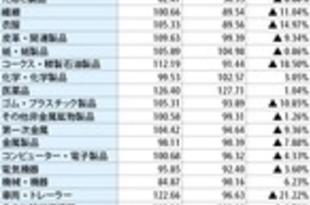 【タイ】11月のMPIは8.3%減、設備稼働率は63.2%[経済](2019/12/27)