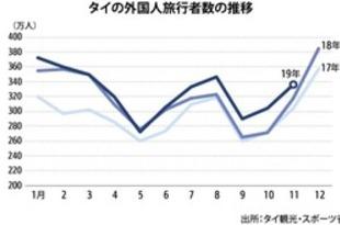 【タイ】11月の外国人旅行者、5.9%増の336万人[観光](2019/12/26)