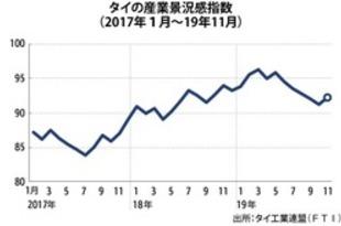 【タイ】11月の産業景況感92.3、6カ月ぶりに上昇[経済](2019/12/19)