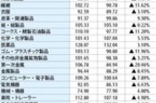 【タイ】10月MPIは5.1%減、設備稼働率は62.8%[経済](2019/12/02)