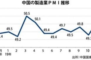 【中国】11月の製造業PMI、7カ月ぶりに節目超過[経済](2019/12/02)