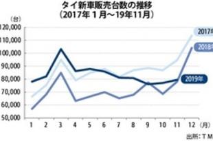 【タイ】11月の新車販売16.2%減、今年最大の下落[車両](2019/12/24)