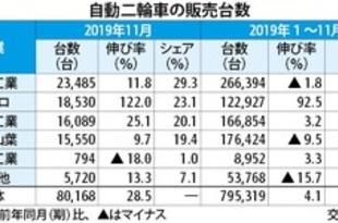 【台湾】11月の二輪車販売、ゴゴロが2位に初浮上[車両](2019/12/03)